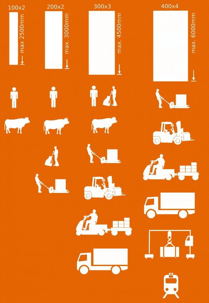 Rozmair kurtyn paskowych - długość i zastosowanie kurtyn paskowych PCV - kurtyny przemysłowe i dla domu