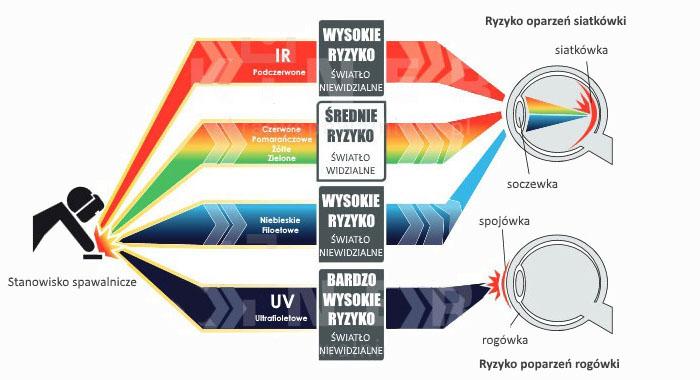 Folia spawalnicza chroniąca przed promieniowaniem świetlnym podczerwonym i UV